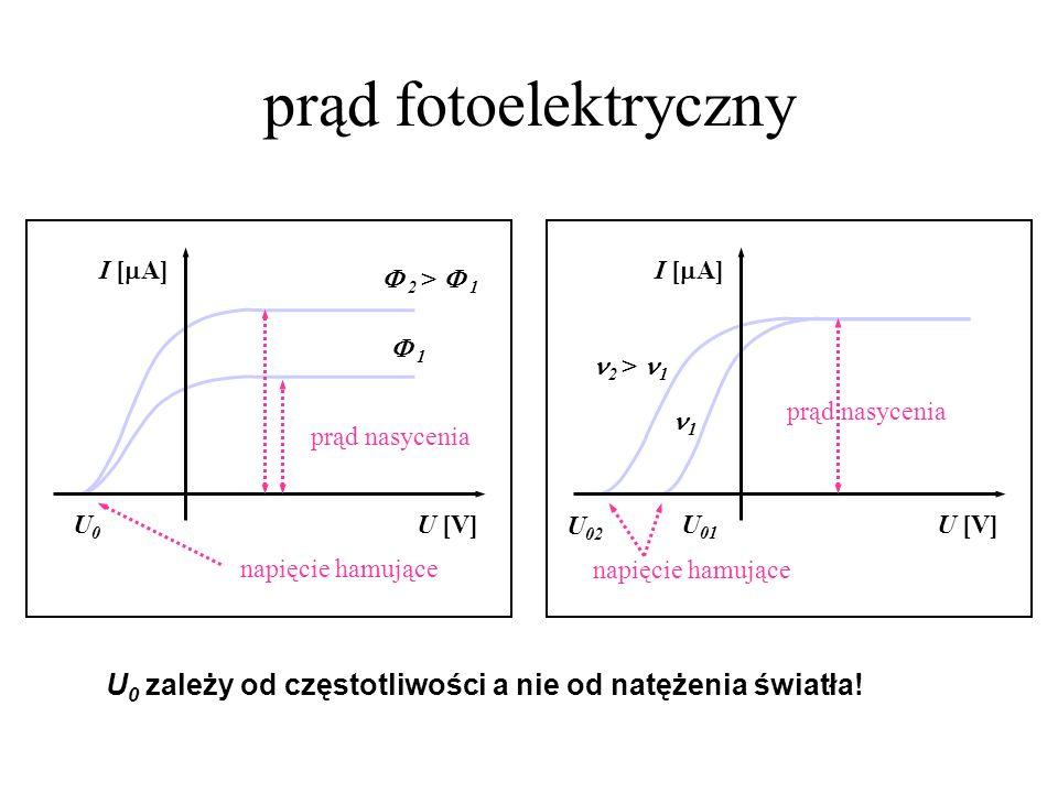 prąd fotoelektrycznyU [V] I [A] U0. napięcie hamujące. prąd nasycenia.  2 >  1.  1. U [V] I [A]